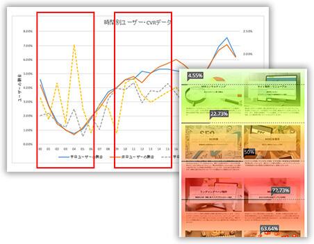 ヒートマップ・Googleアナリティクスによるサイト分析