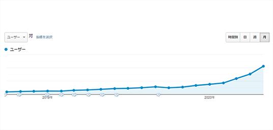 自然検索流入数の推移グラフ