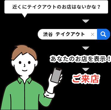 ユーザーの検索ニーズが「近くの~」といったローカル検索だから!